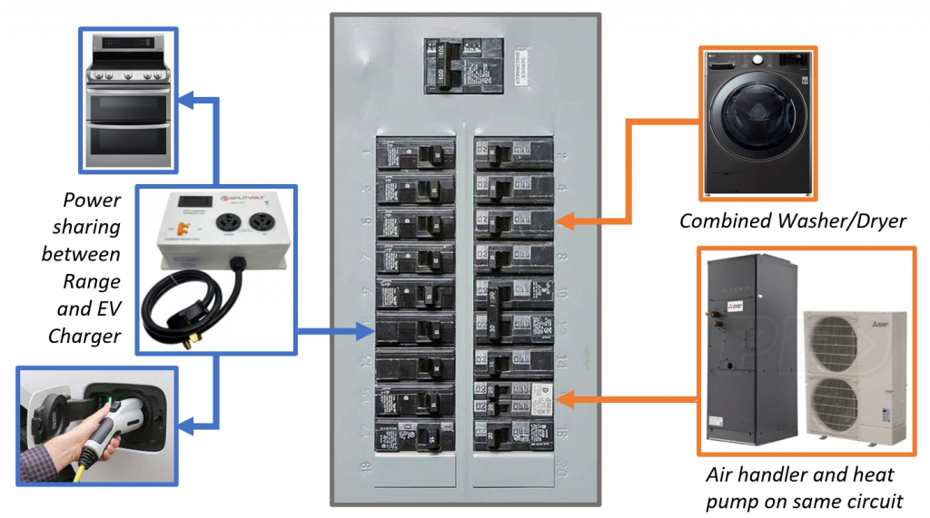 Share amperage between major appliances to better allocate circuit panel breaker capacity. Share circuit between electric range and EV charger. Use a combined washer and dryer. Share circuit between air handler and heat pump.